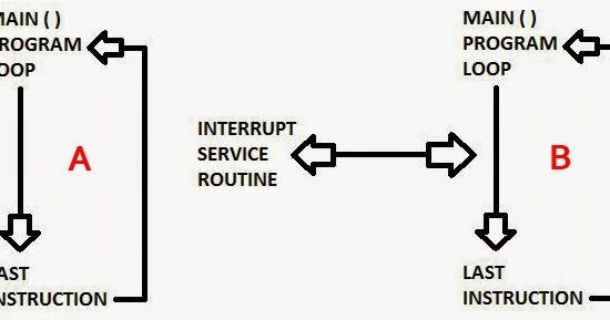 PIC Programming Lessons: Interrupts Part 1, Introduction