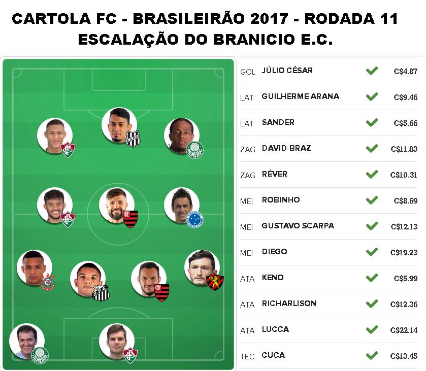JÁ ESCALEI O BRANICIO E.C. PARA A RODADA 11 DO CARTOLA FC
