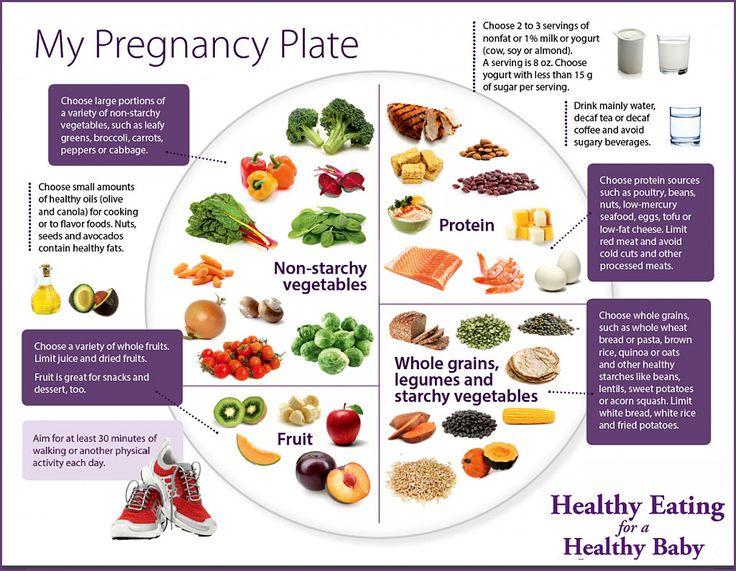 Maha my life iron during pregnancy iron rich foods for pregnancy iron during pregnancy iron rich foods for pregnancy workwithnaturefo
