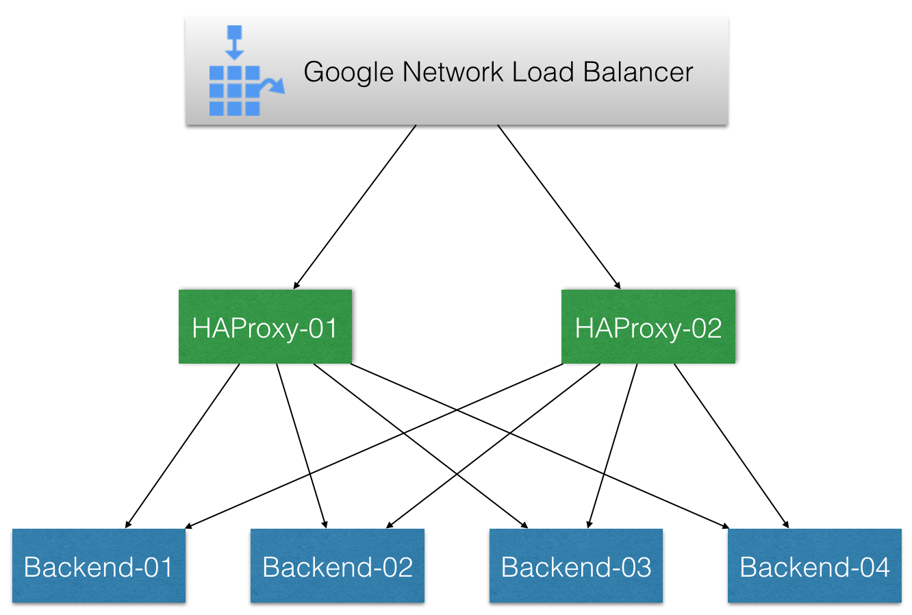 Nostra Technology: Active-Active HAProxy Behind Google's