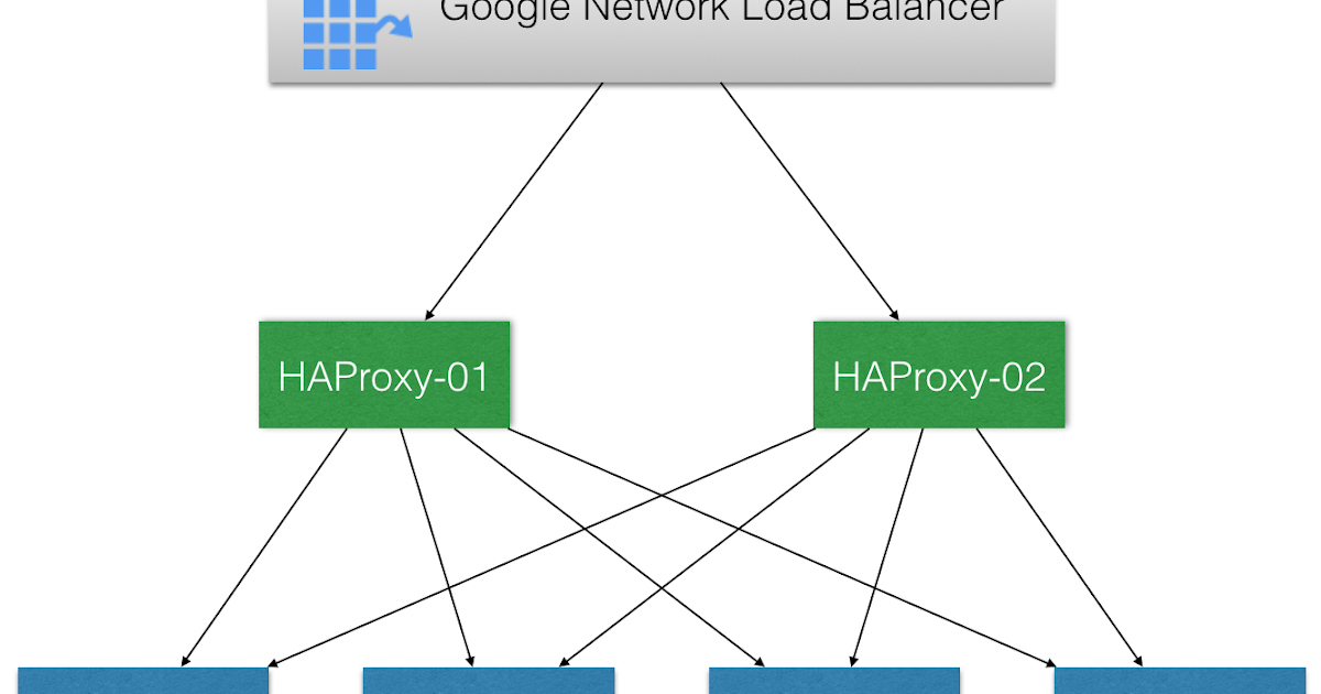Nostra Technology: Active-Active HAProxy Behind Google's Network
