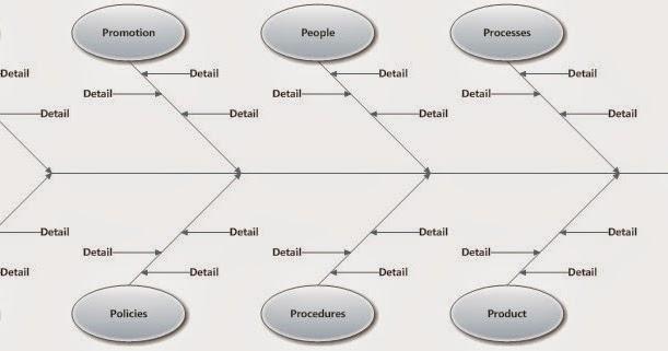 operations management notes mba ishikawa diagrams or cause