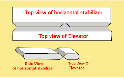 Picture of Rc Planes Elevator and Horizontal Stabilizer