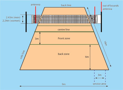 ukuran lapangan bola voli standar internasional FIVB