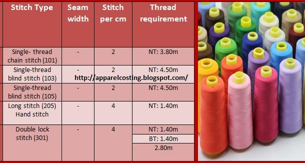 Sewing thread consumption calculation method in apparel industry