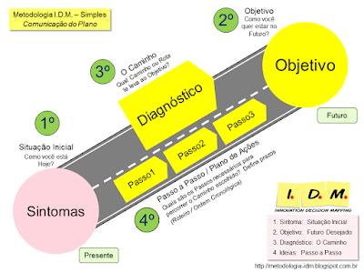 Treinamento de Liderança - Competências Essenciais Planejamento Tomada de Decisão Comunicação - Método IDM Simples