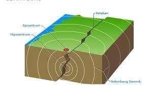 Jenis-Jenis Gempa Bumi Beserta Penjelasannya Terlengkap