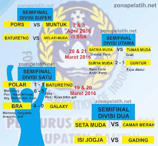 HASIL SEMIFINAL KOMPETISI PENGCAB BANTUL 2016