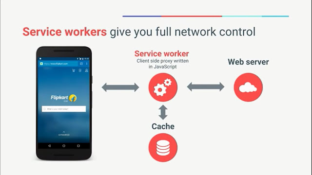 Progressive Web App Mechanism