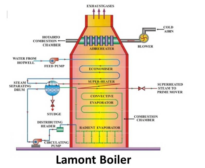 Lamont Boiler : Principle, Construction & Working - mech4study