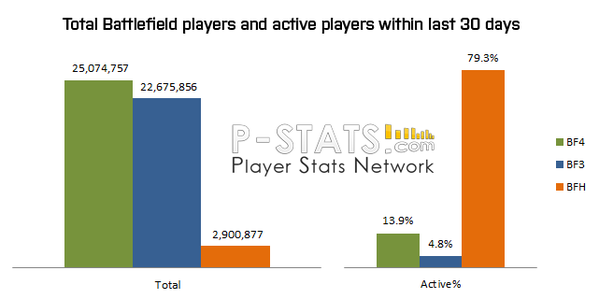Estadísticas-jugadores-Battlefield