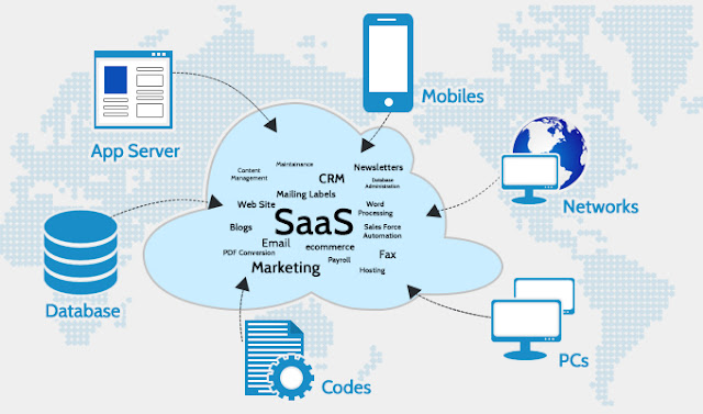 Fig 1.3 Cloud Computing: Software as a Service (SAAS) model- NB