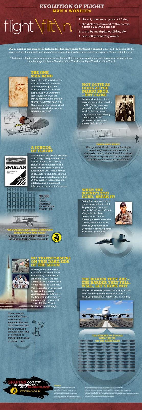 Evolution of Flight. Man's Wonder