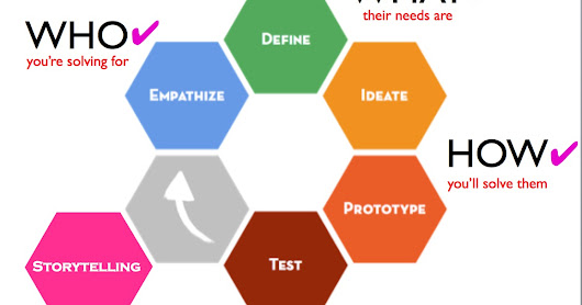 Using Design Thinking to Solve Problems