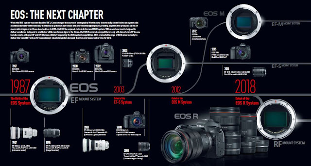 Canon EOS Camera System PDF Brochure Vol 8.02 Download EOS: The Next Chapter