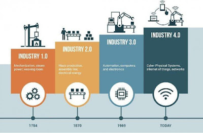 Perjalanan Panjang Itu Bernama Industry 4.0