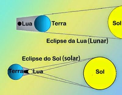 Diferença de eclipse lunar e eclipse solar