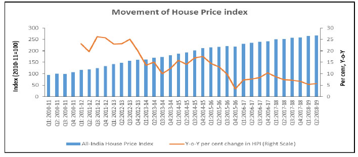 All-India House Price Index (HPI) Annual Growth in Q2:2018-19