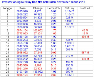 Net buy net sell November 2018