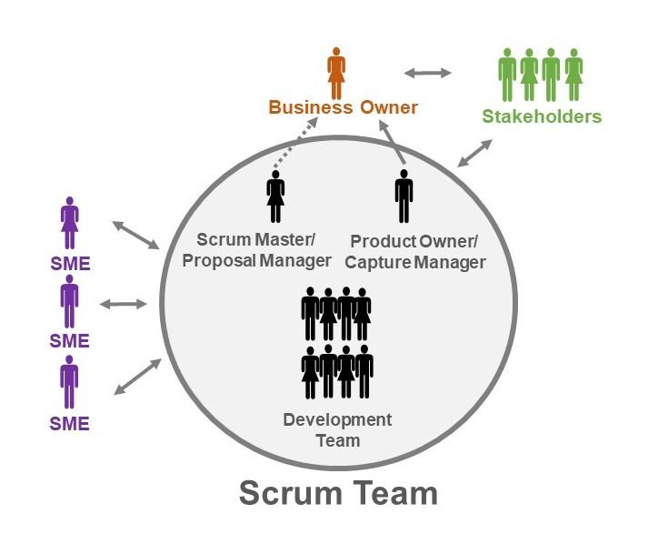 Agile Proposal Development: A Spotlight on Scrum