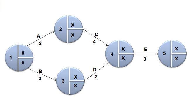Studi kasus perhitungan jaringan kerja kakukoding pembentukan diagram jaringan kerja ccuart Image collections