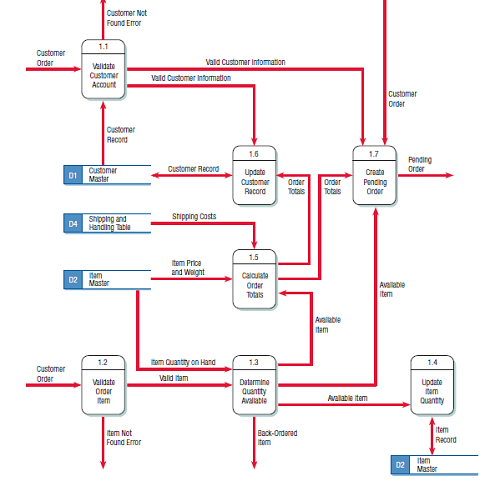 Creating A Physical Data Flow Diagram From The Logical Dfd