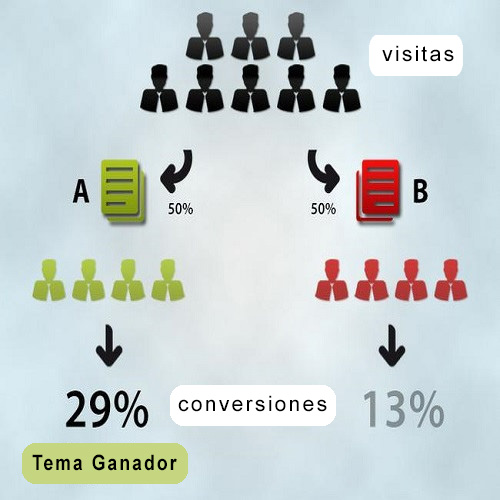 Optimización de Tasa de Conversiones (CRO)