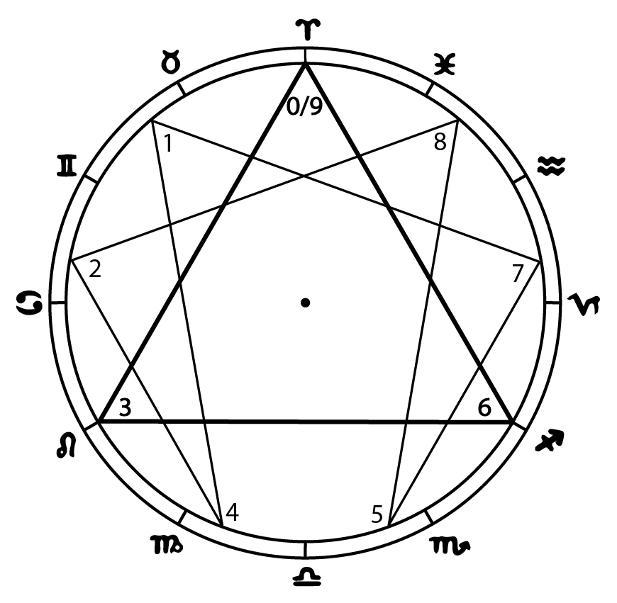 The Gnostic Circle - a synthesis of the Zodiac and Enneagram, originally seen by Patrizia Norelli-Bachelet, this rendition constructed by Lori Tompkins.