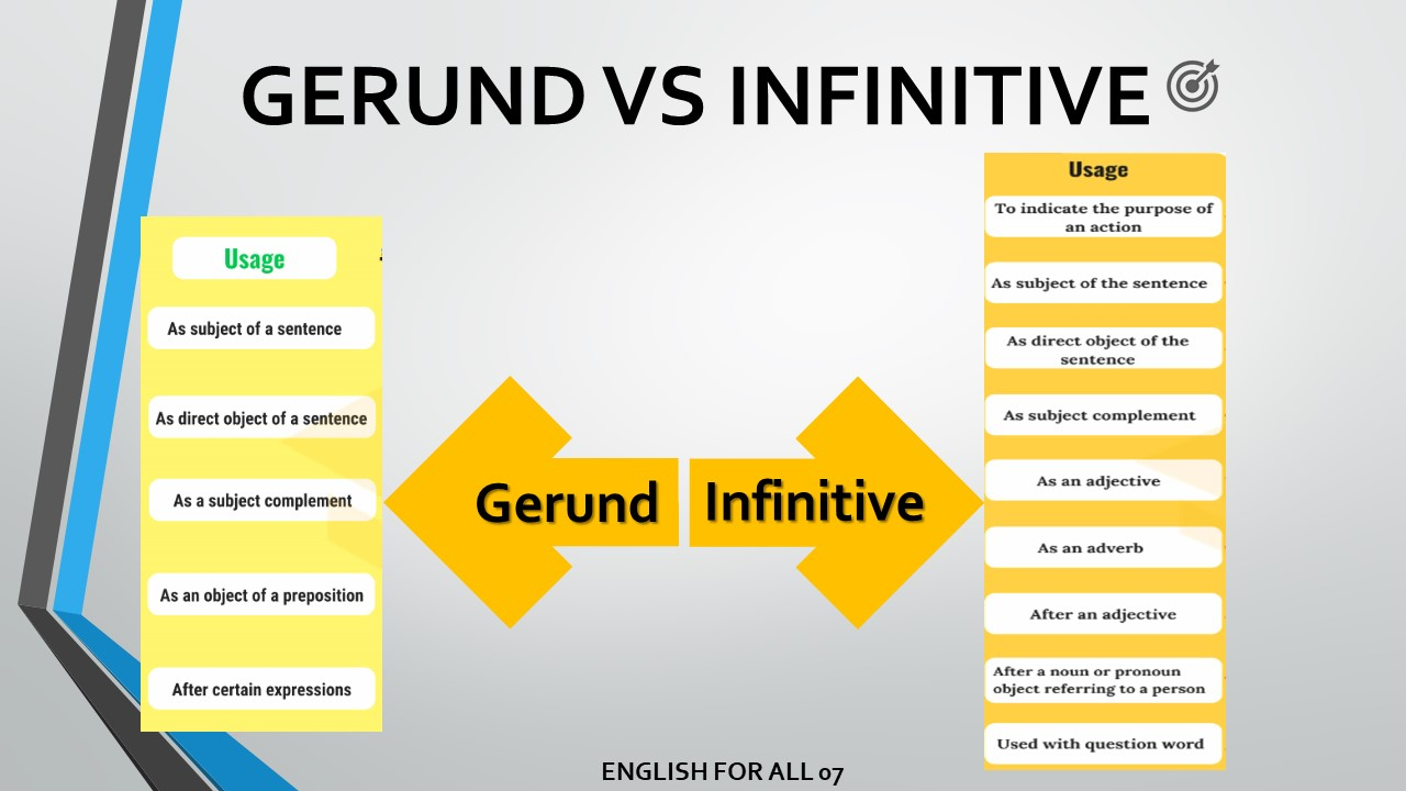 How to use Gerund and infinitive | Examples and Exercises - English For  All: Learning English Online | Learning English For All