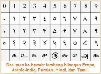 Dari atas ke bawah- lambang bilangan Eropa, Arabic-Indic, Persian, Hindi, dan Tamil.