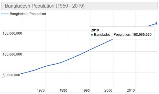 Jumlah Penduduk Bangladesh