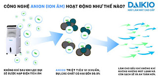 Tạo Anion (Ion) âm rất có lợi cho sức khỏe và môi trường