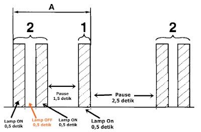 Cara membaca kode DTC Toyota secara manual (Vios, Yaris, Avanza, Innova)