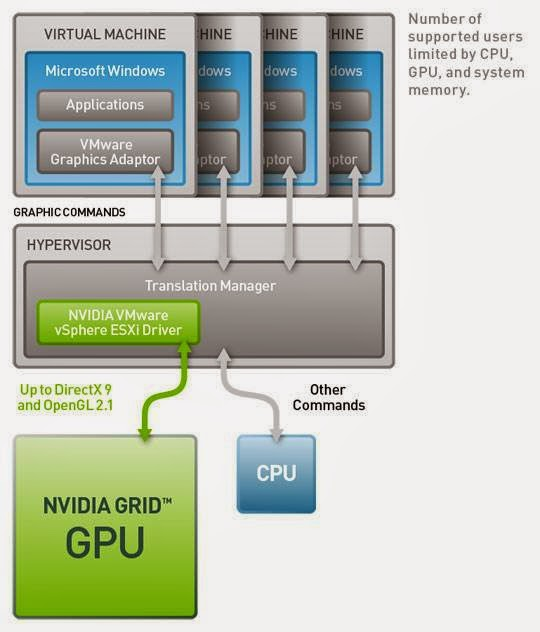 What Would Brad Do: VMware View 5 3 with NVIDIA Grid Technologies