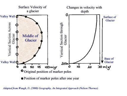 VUDEEVUDEE\u0027S GEOGRAPHY BLOG THE STUDY OF GLACIERS