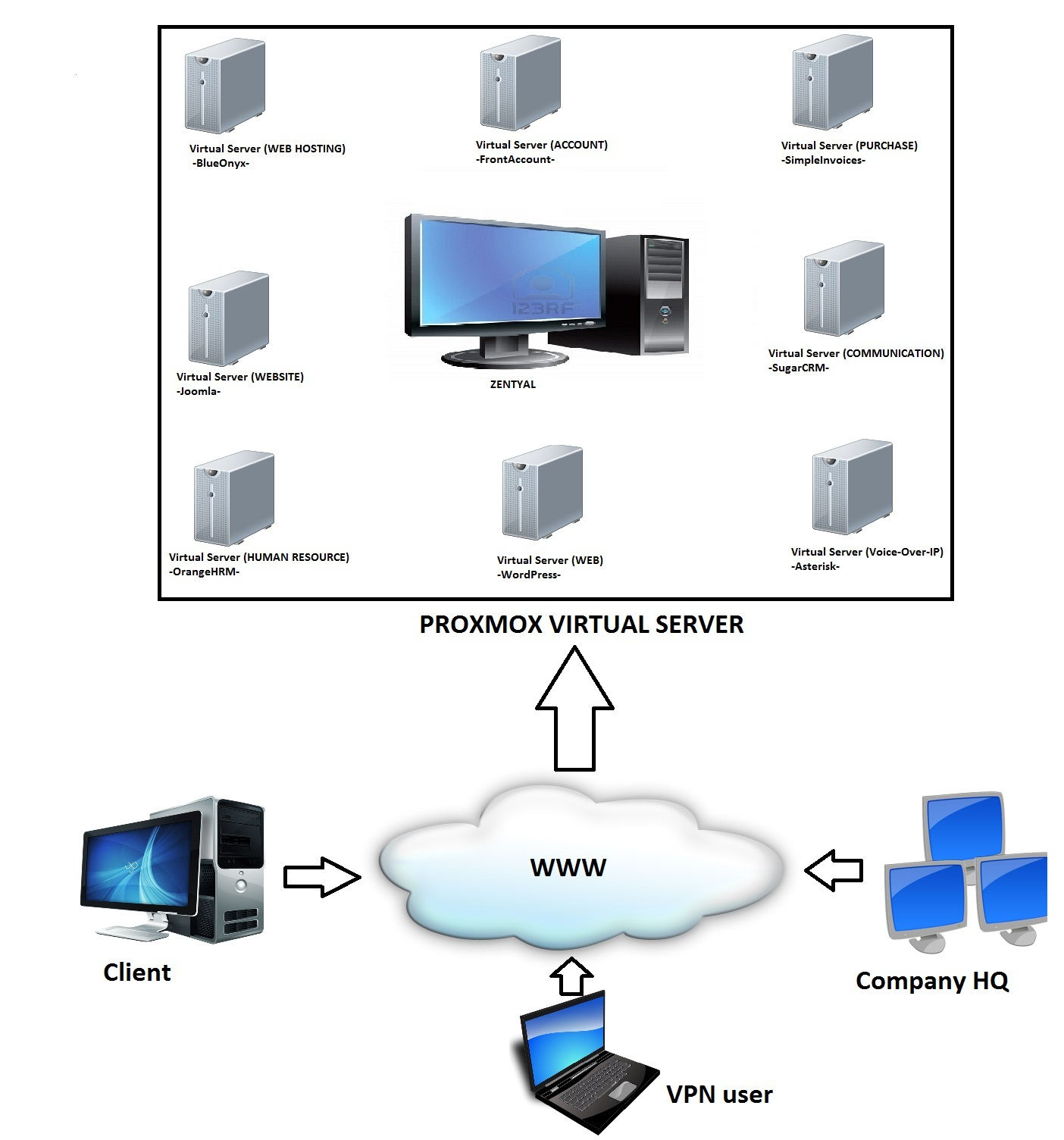 visio virtual machine diagram enclosed trailer wiring server virtualization bing images