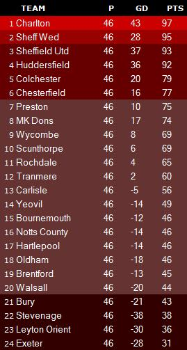 Predictions 2011/12 season review: Part Two - League One and