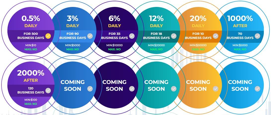 Инвестиционные планы Passive Revenue Share LTD
