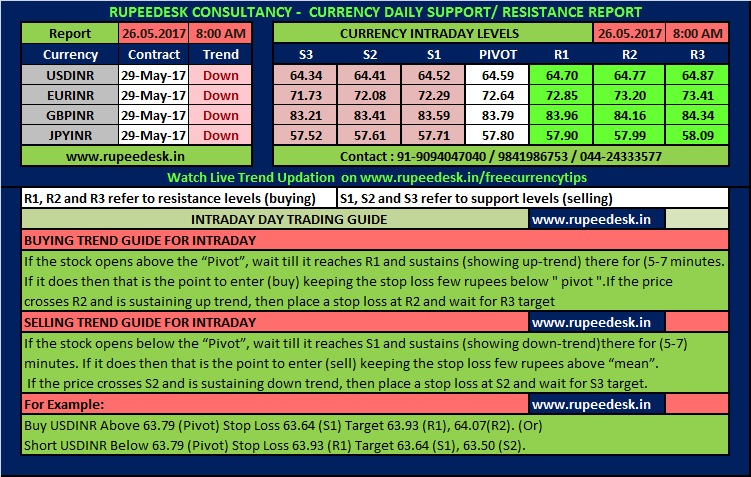 Online trading trade stocks options futures forex