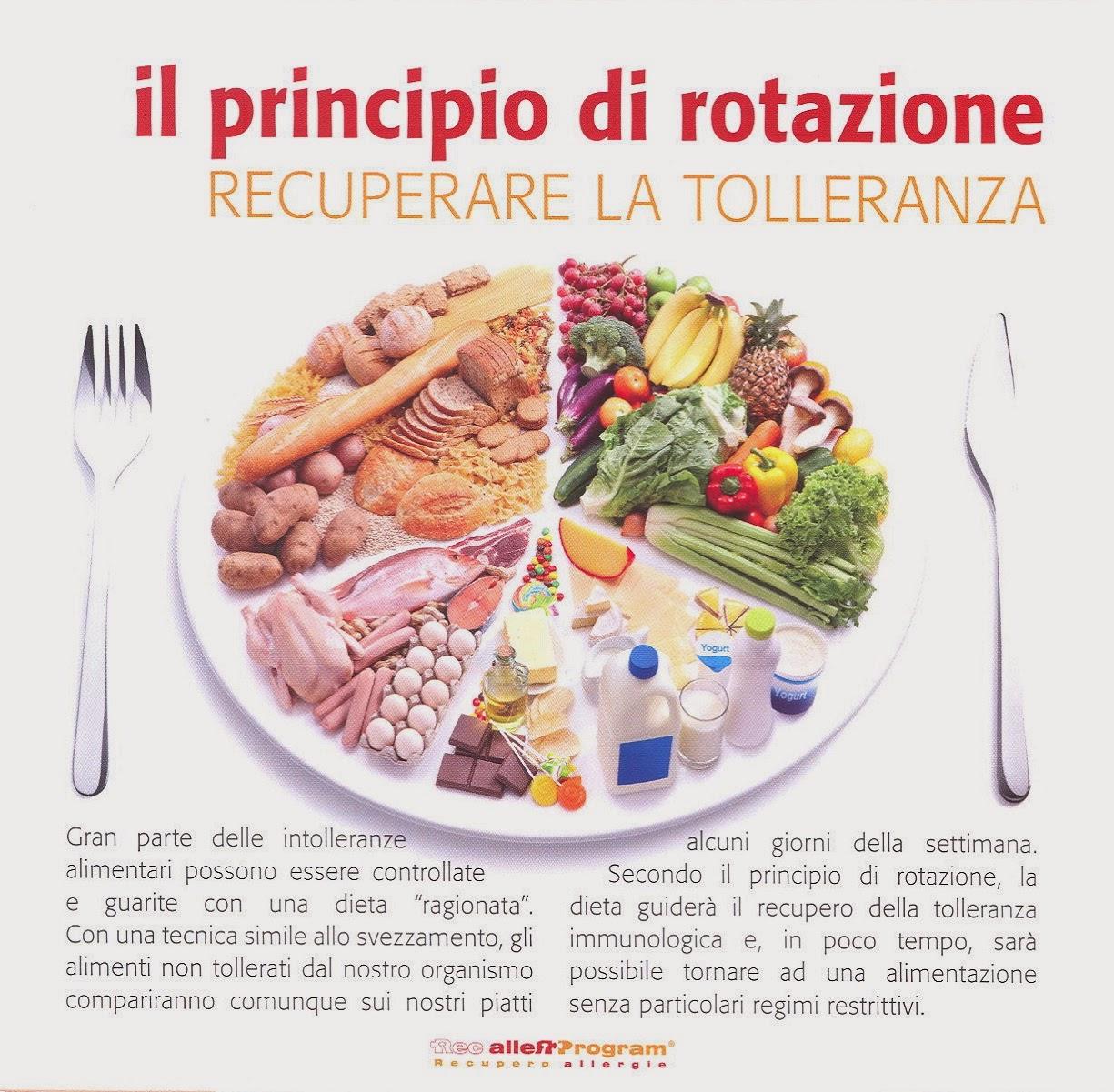 I Test Per Le Intolleranze Alimentari Verità O Bugia Dieta E Nutrizione Dr Bianchini