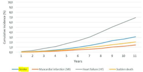 図:心房細動と11年間の脳卒中発生率