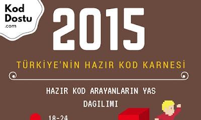 Türkiye'nin Hazır Kod Karnesi