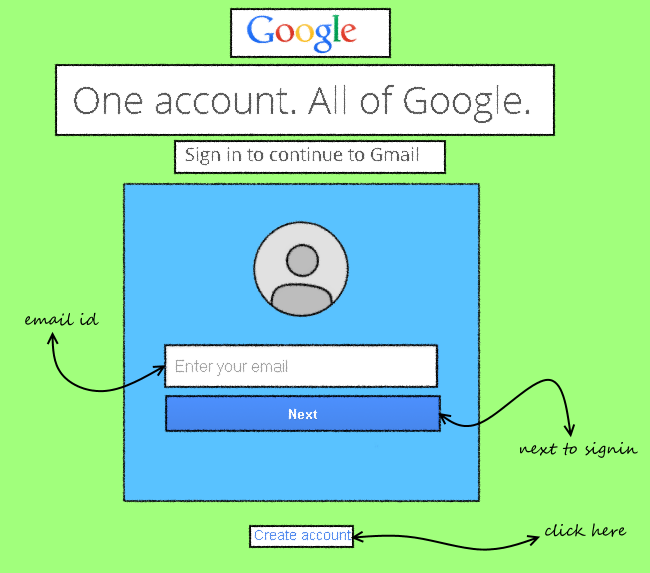How To Make A Google Account Or Gmail Id