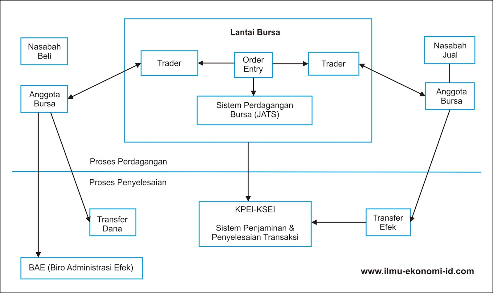 strategi perdagangan bagan saham