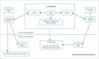 strategi perdagangan pasar saham indonesia
