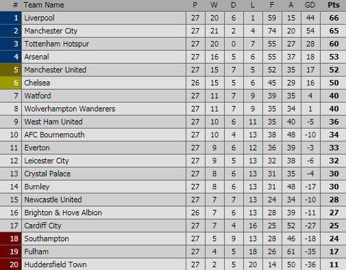 Klasemen Liga Inggris Pekan 27