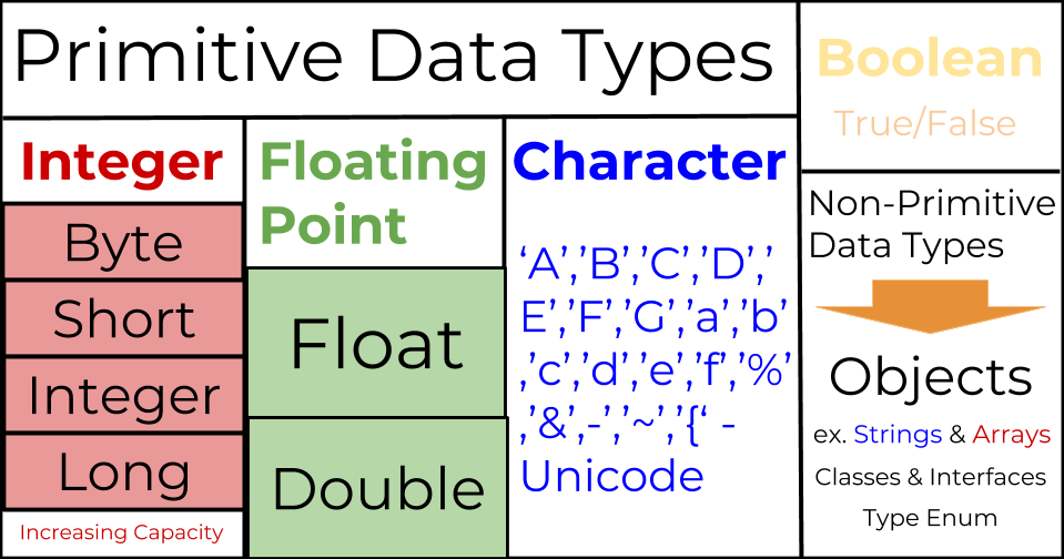 Primitive Data Types in Java - MakeTheBrainHappy