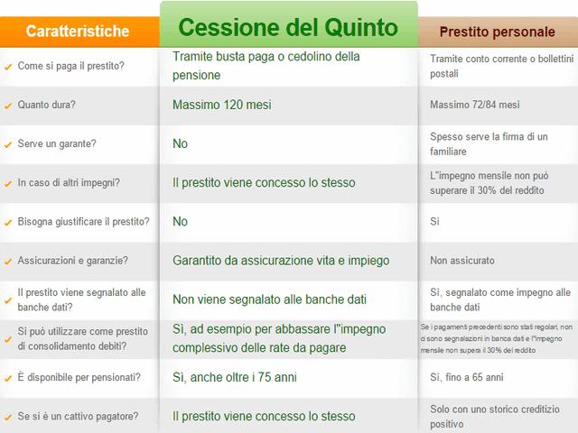 Cessione-quinto-Carabinieri-prestito-personale