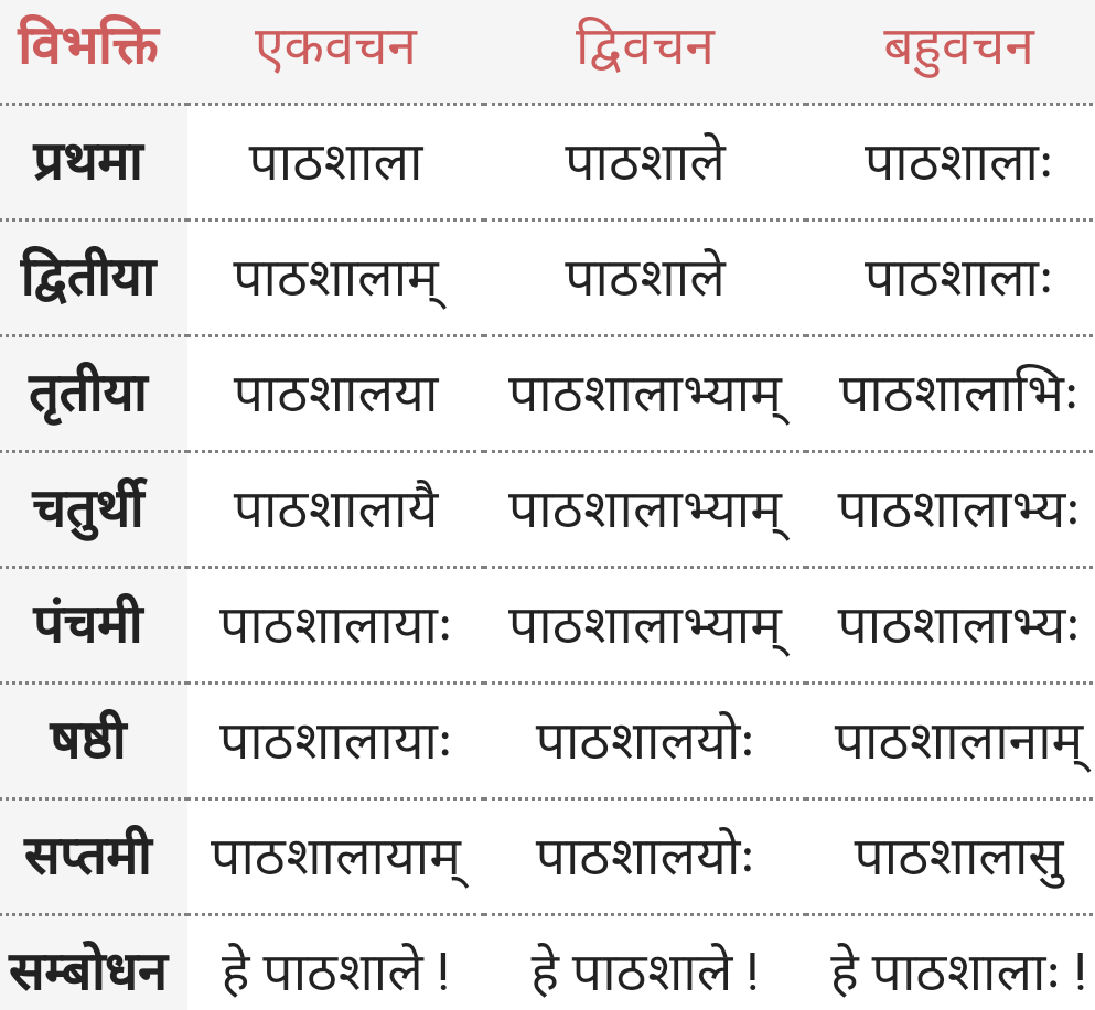 Pathshala Shabd Roop