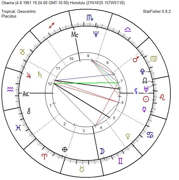 carta natal Barack Obama, Casa 7 astrológica y homosexualidad, Obama homosexual Carta Astral, Urano Casa 7, Urano Conjunción a Lilith